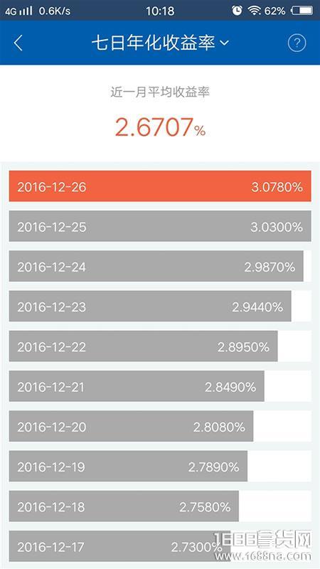 余额宝持续爆涨,7日年化收益已突破3%