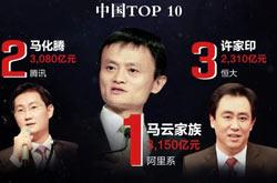 2020胡润全球富豪榜:马云和马化腾排名21和22位