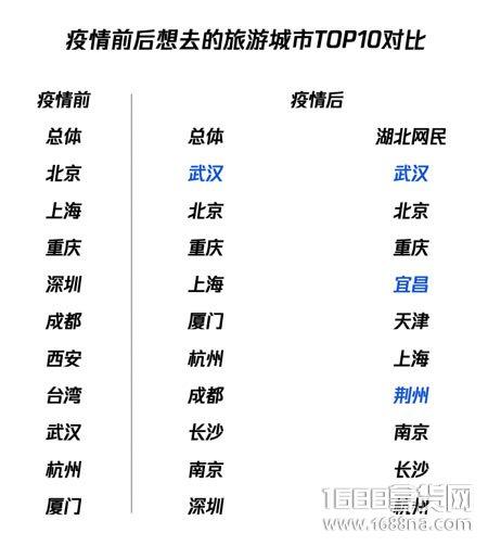 疫情旅游报告:武汉成为最想去的旅游城市